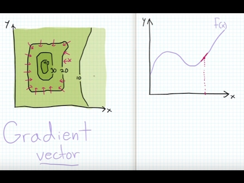 Vector Calculus - Gradient