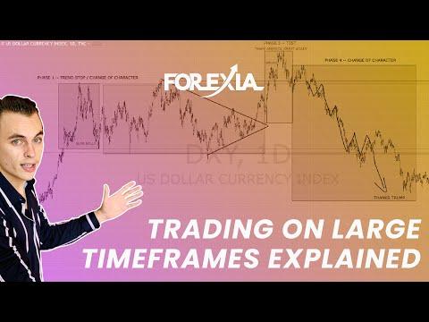 Spotting Market Structure on Larger Timeframes
