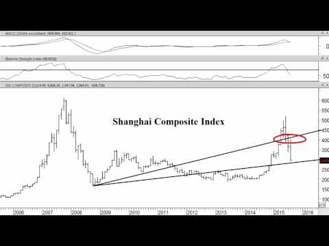 Shanghai Composite Index and FXI: iShares China Large Cap ETF (August 25, 2015)