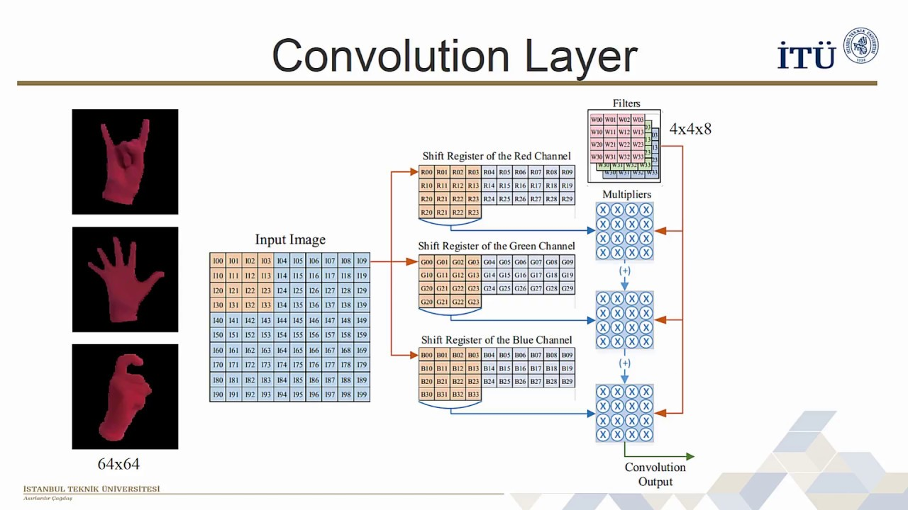 FPGA Based Sign Language Interpretation Using Convolutional Neural Networks  - Xilinx XOHW18 #311