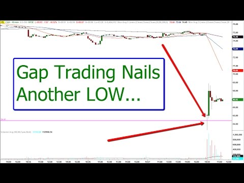 Live Morning Gap & Scalp Trade – Consistent Day Trading Strategy
