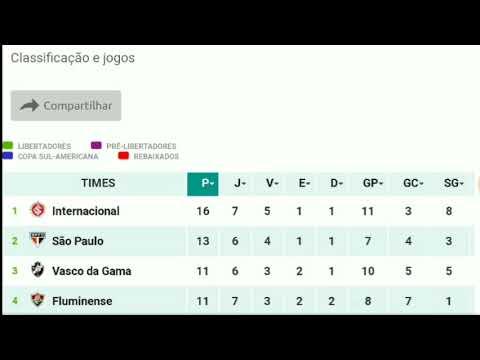 Tabela Do Brasileirao Serie A Atualizada Hoje Ro