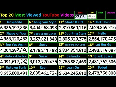 LIVE Most Viewed Videos On YouTube! Top 20! Baby Shark, Despacito, Shape Of You, See You Again +