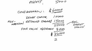 acca f3 group accounts the consolidated statement of financial position 1b