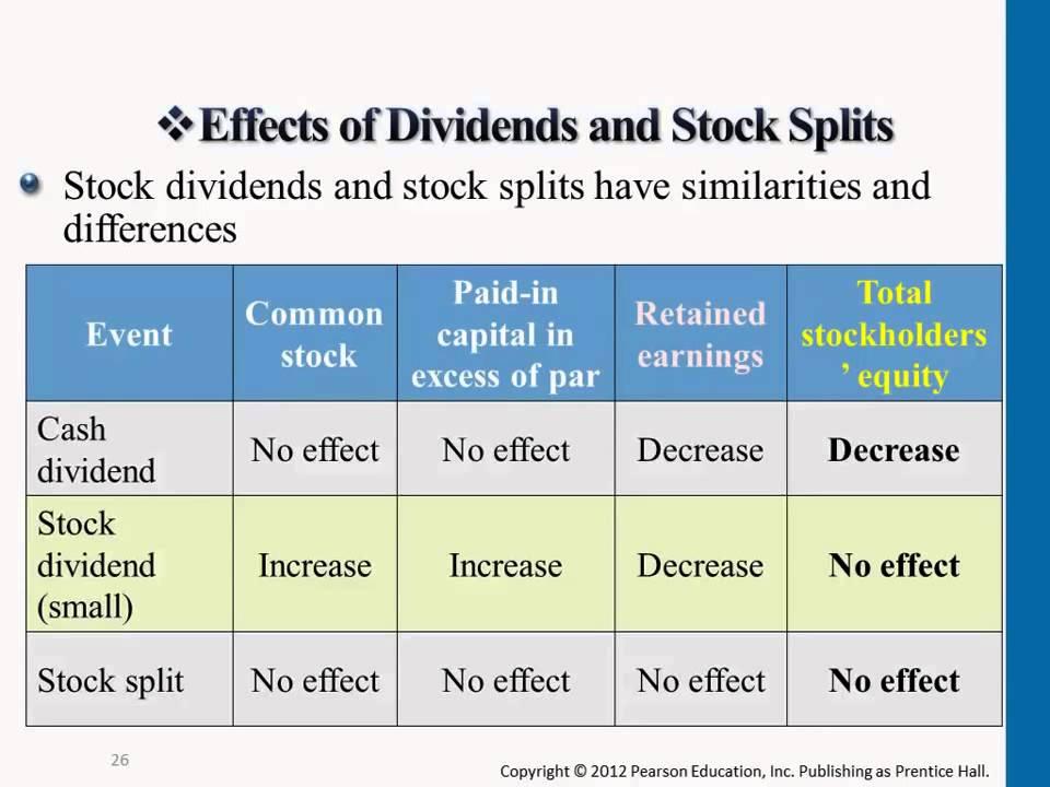 Stock split impact on options