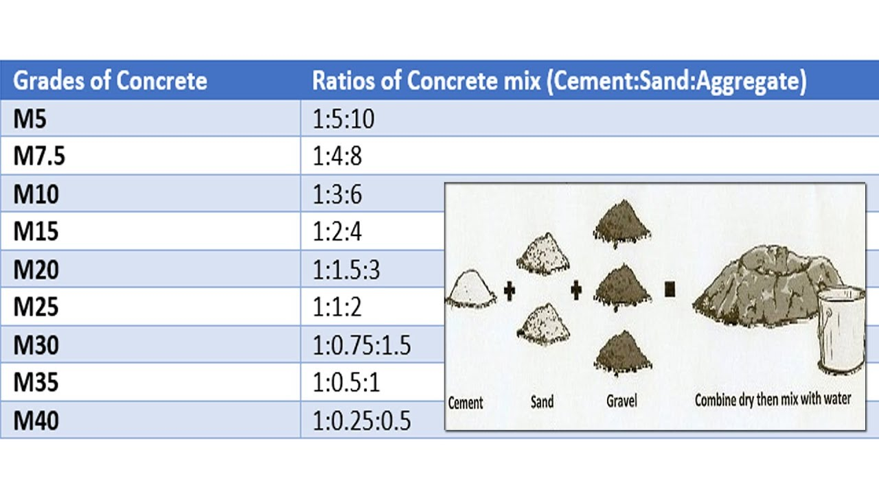Cement Ratio Calculator : Concrete mix ratio various grades of