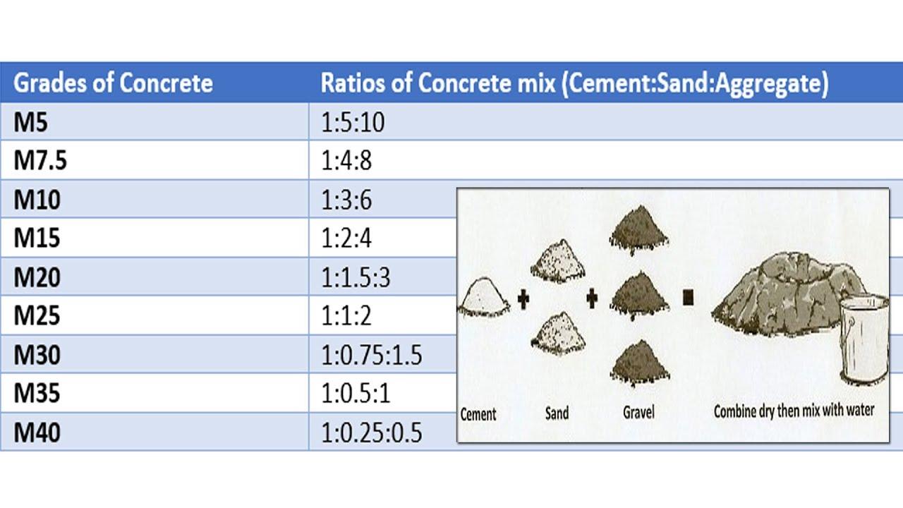Concrete mix ratio various grades of design also rh youtube