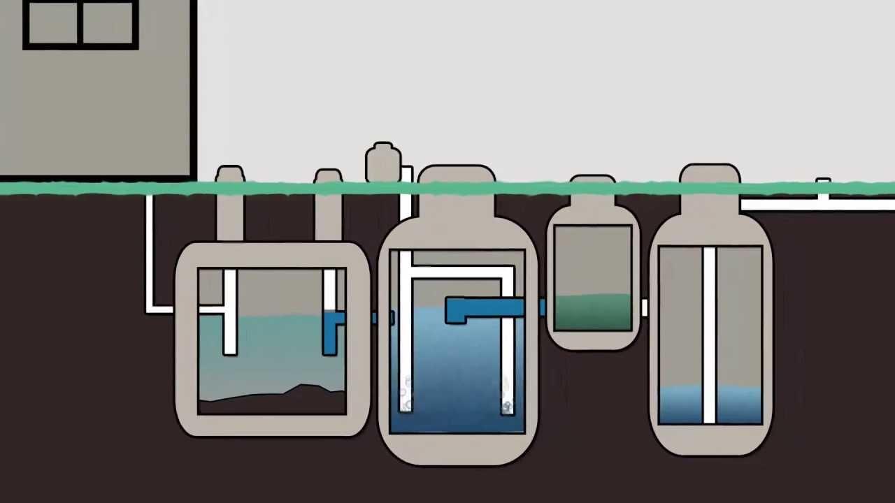 Aerobic Septic System Maintenance  YouTube