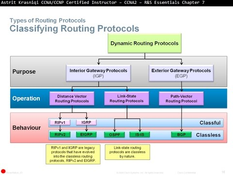 7.1 Dynamic Routing Protocols: Routing Dynamically (CCNA 2: Chapter 7)