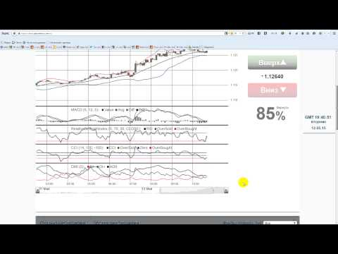 Анализ бинарных опционов в Option Time