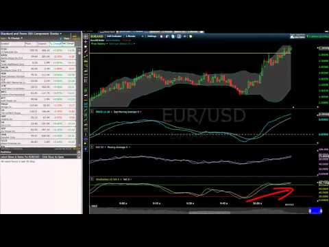 Trading the MACD with Binary Options -