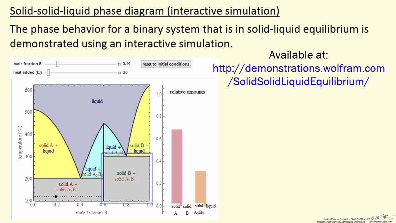 hight resolution of solid solid liquid phase diagram interactive simulation