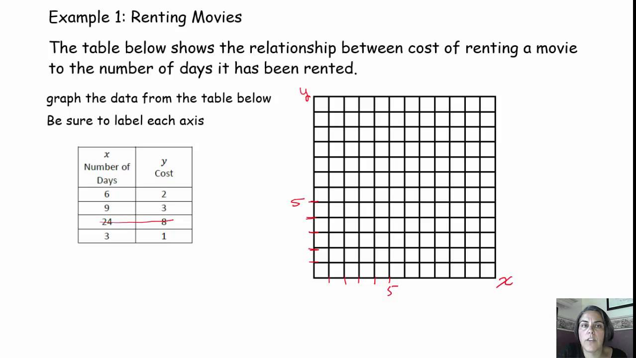 proportional nonproportional graphs YouTube – Proportional Relationships Worksheets 7th Grade