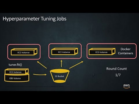 Tune Your ML Models to the Highest Accuracy with Amazon SageMaker Automatic Model Tuning