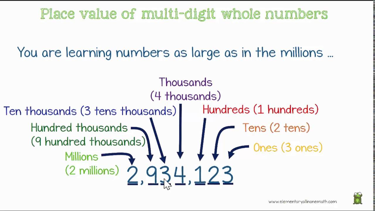 4.NBT.1 Place Value of Multi-Digit Whole Numbers Grade 4 Math Lesson ...