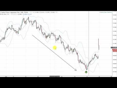 Finding Forex Price Action Trades - Top Down Trade Analysis