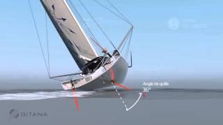 3D_ Principe des nouvelles dérives à foil du Mono60 Edmond de Rothschild – Tribord amure - VI