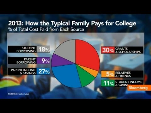 Student Loans Don't Cut It: How Americans Pay for College
