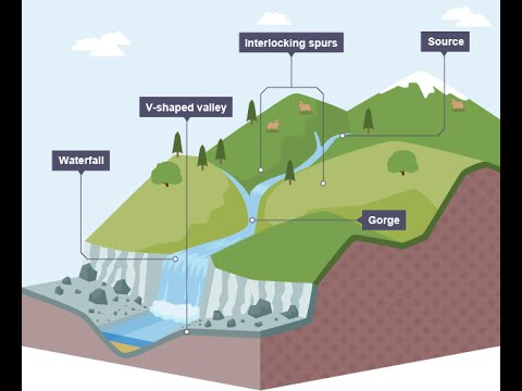 waterfall formation diagram 2006 can am outlander 650 wiring gcse geography rivers upper course - youtube