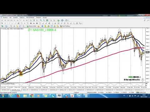 6 de noviembre 2018 perdida 157 dolares trading NQ NASDAQ FUTURO EMINI