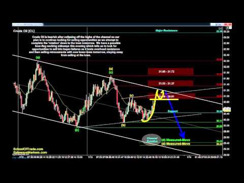 4 Trades for Thursday | Crude Oil, Gold, E-mini & Euro Futures 01/13/16