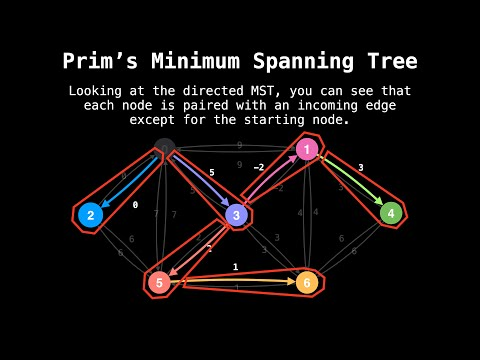 Eager Prim's Minimum Spanning Tree Algorithm | Graph Theory