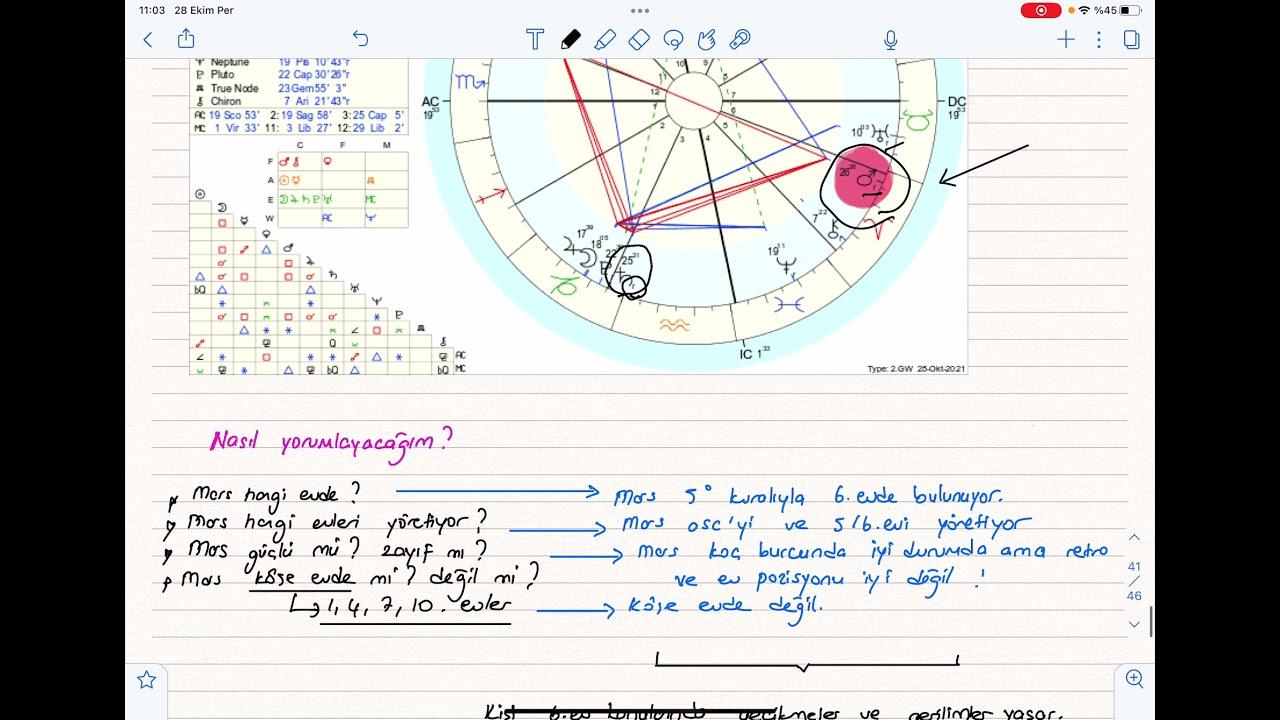 Retro Gezegenler: Mars Retrosu (Astroloji Dersleri)
