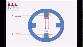 Campo magnetico giratorio y motores sincronos trifasicos