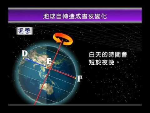 地球の自転と太陽・月の動き   FunnyCat.TV