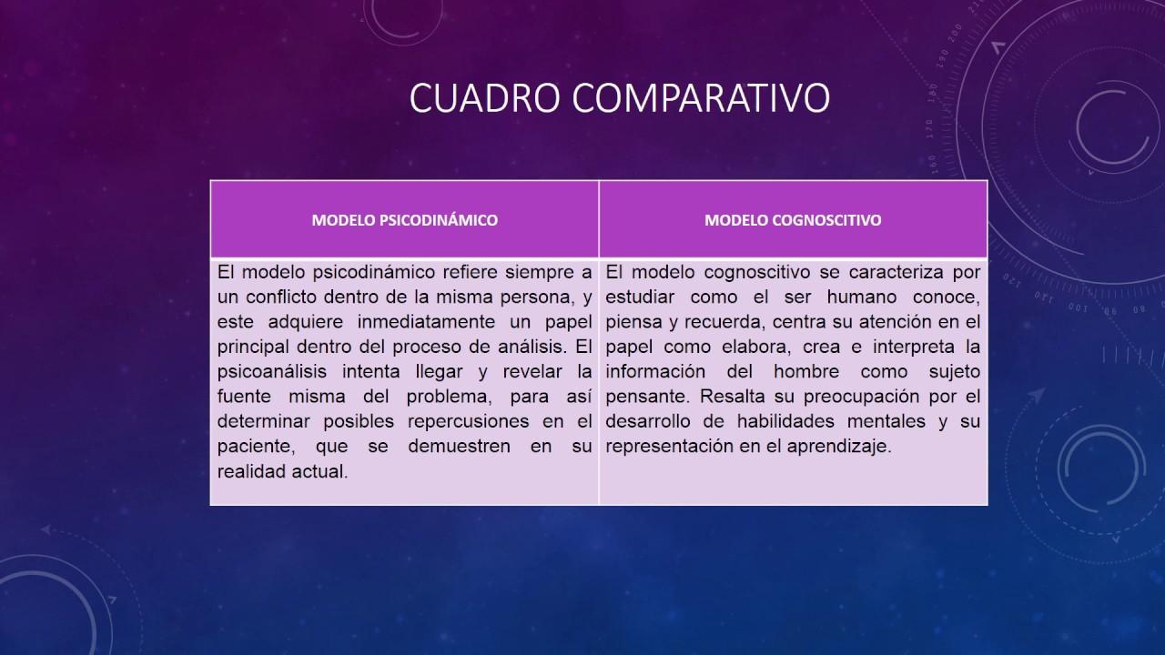 Cuadro Comparativo Del Modelo Psicodinamico Y El Modelo Cognoscitivo