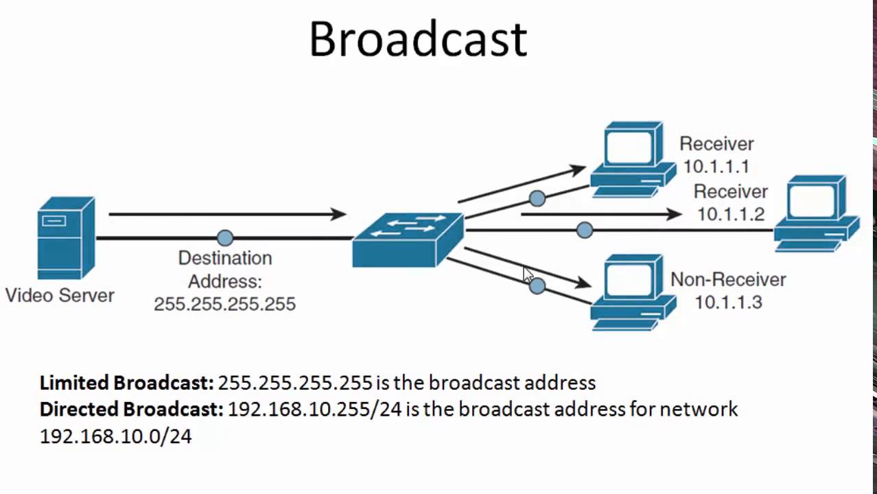 Unicast Multicast Broadcast Anycast Traffic Types / Transmission Types
