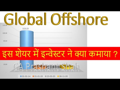 Global Offshore Share Analysis