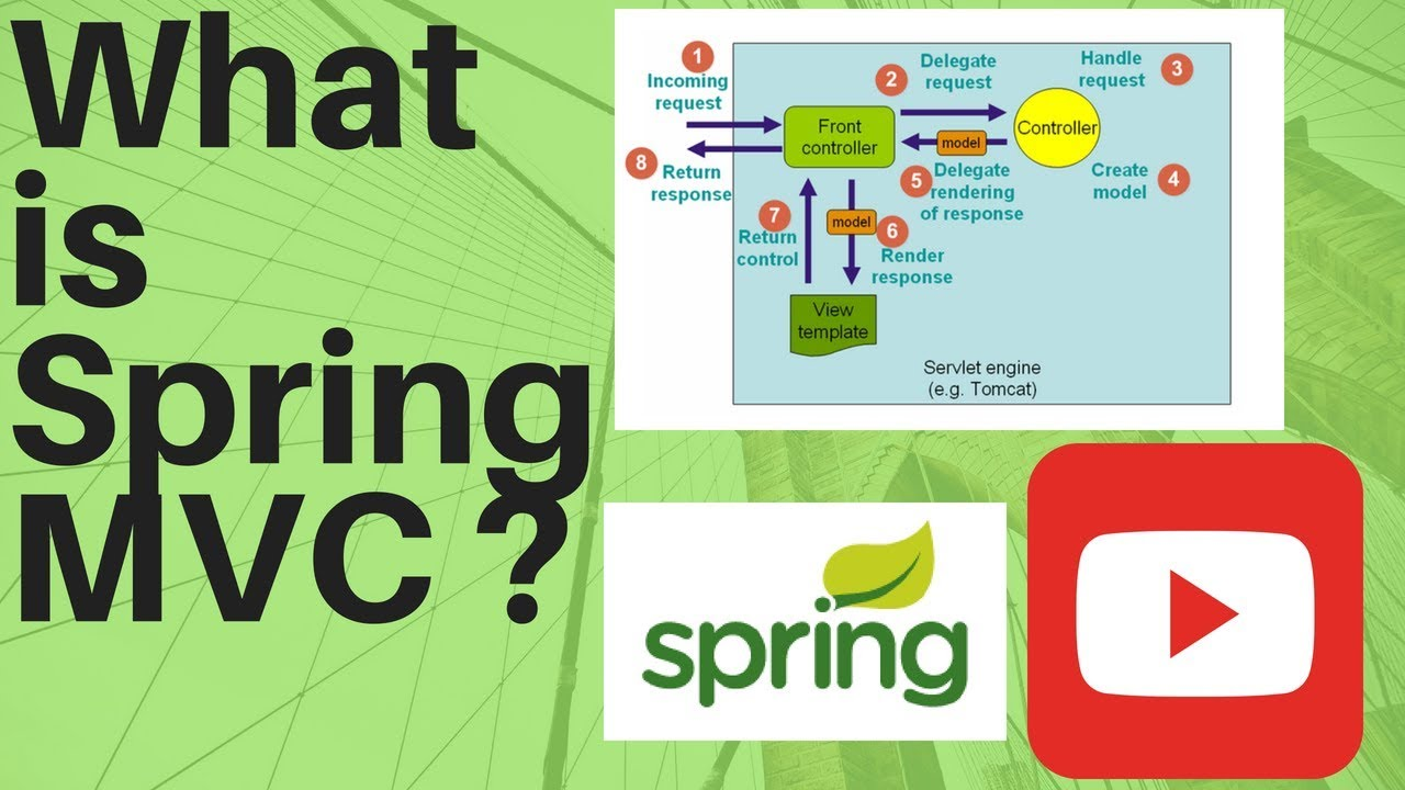 Spring mvc tutorial what is spring mvc youtube spring mvc tutorial what is spring mvc pooptronica Gallery
