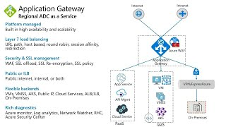 Deliver highly available and secure web applications with Azure Application Gateway   BRK3169