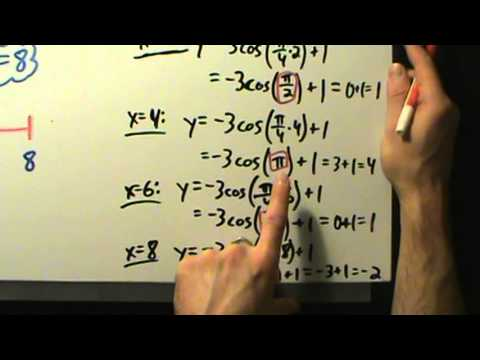 Trigonometry - Graphing a Cosine Function Without a Phase Shift