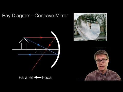 Mirror Ray Diagram Simulation Siemens Flow Meter Wiring Diagrams 1 Of 4 Concave Youtube 11 44
