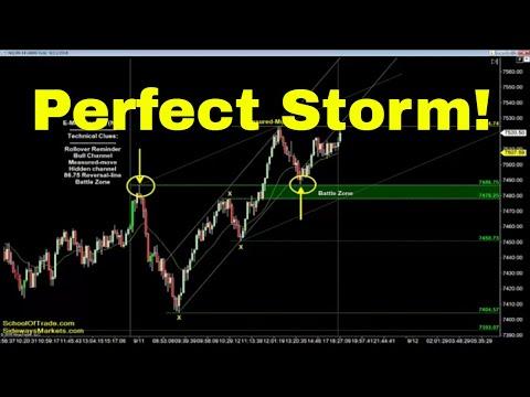 Perfect Storm Trading Strategy | Crude Oil, Emini, Nasdaq, Gold & Euro