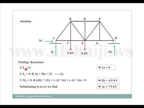 English - Truss Analysis Using Method of Joints Part 1 of 2 - YouTube