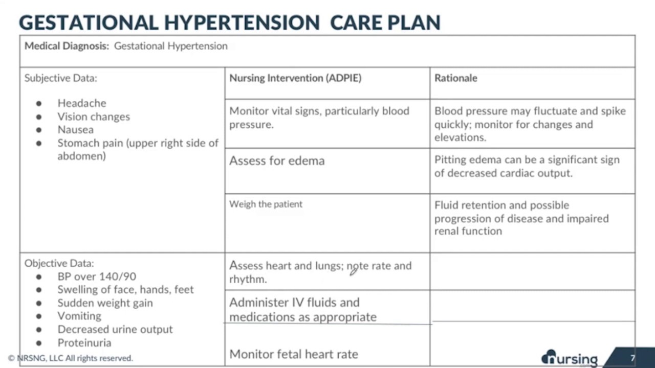 Gestational Hypertension Nursing Care Plan Youtube