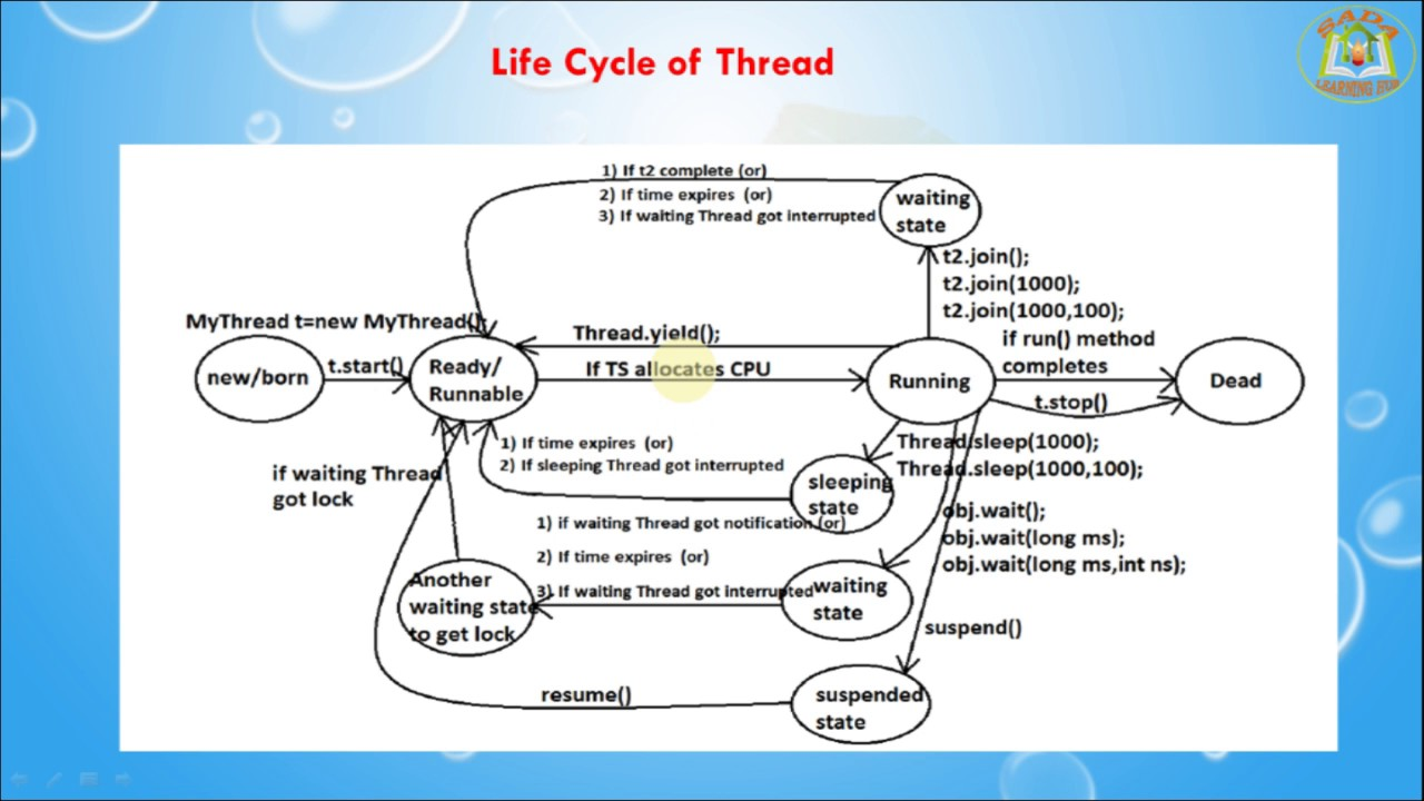 Lesson 10 Threads Life Cycle Of Thread In Java Programming