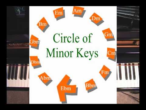Circle Of Minor Keys - What It Reveals