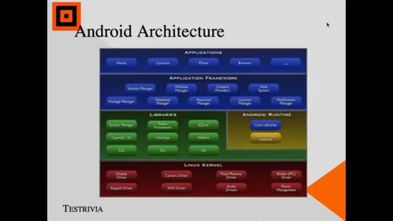 Mobile Application Architecture Youtube