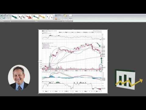 Wells Fargo & Co Chart Analysis – Explosive Options