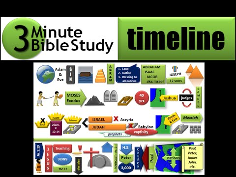 Minute Bible Study Timeline