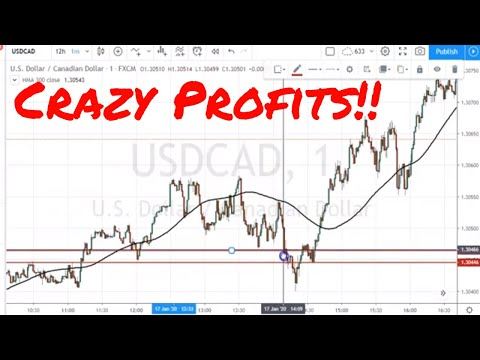 Solid Forex Strategy (Part 1)