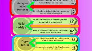 2019-2020- Cİ TƏDRİS İLİNDƏ KEÇİD BALLARI