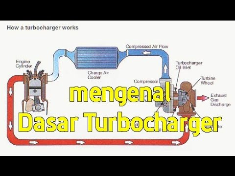 Tech Talk VLOG : Mengenal Dasar sistem Turbocharger