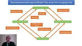 Тема 2. Общая характеристика рыночной экономики