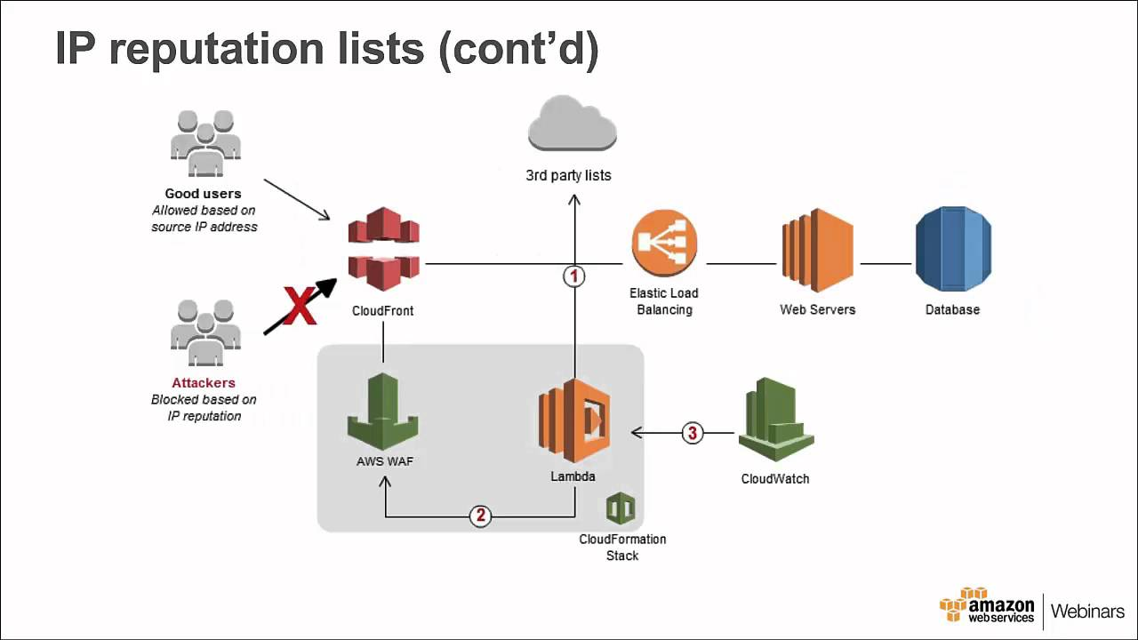 Using AWS WAF and Lambda for Automatic Protection