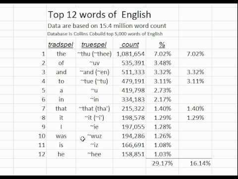 pronunciation of top 10 words in truespel